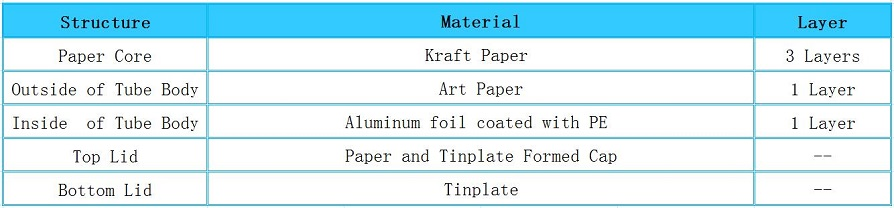 Structure of Tea Canister Paper Packaging